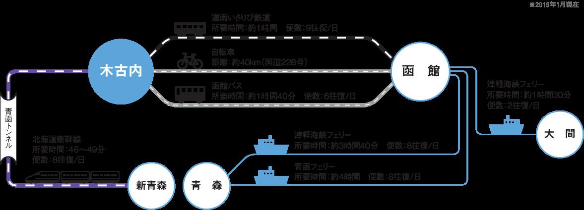 木古内駅へのアクセス